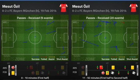 厄齐尔vs拜仁,前10分钟和后80分钟作用对比。