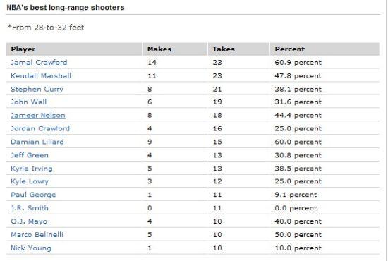 ESPN对28-32英尺投篮的统计