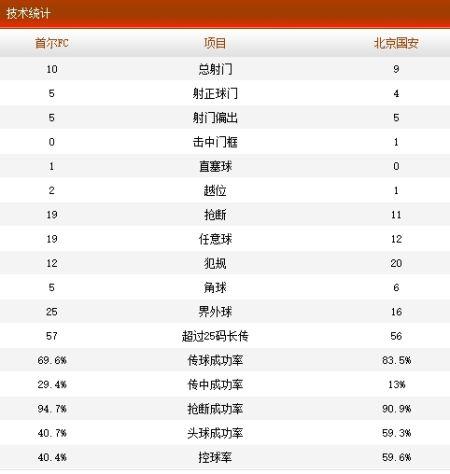 首尔FC2-1国安技术统计