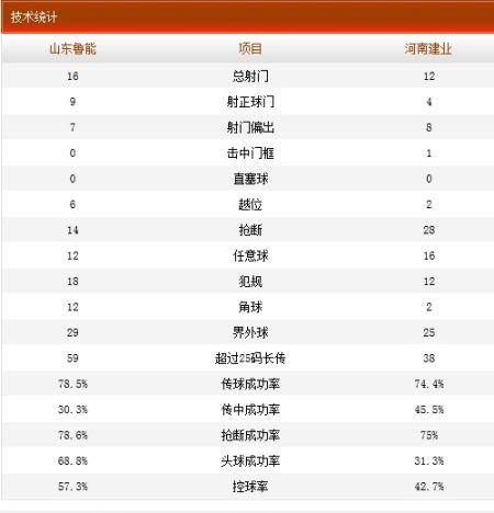 山东鲁能2-1河南建业技术统计