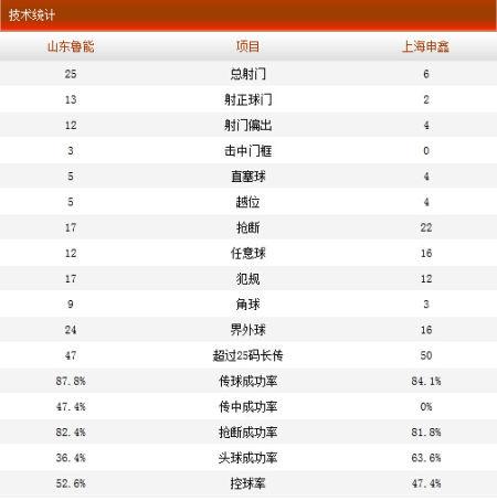 山东鲁能4-0上海申鑫技术统计