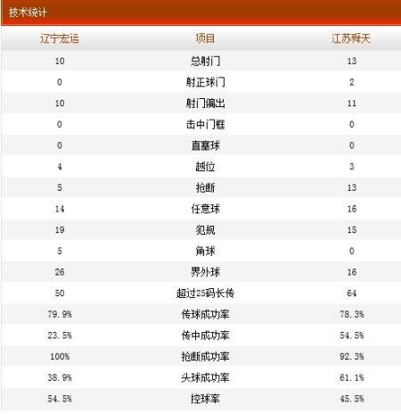 辽宁宏运0-2江苏舜天技术统计