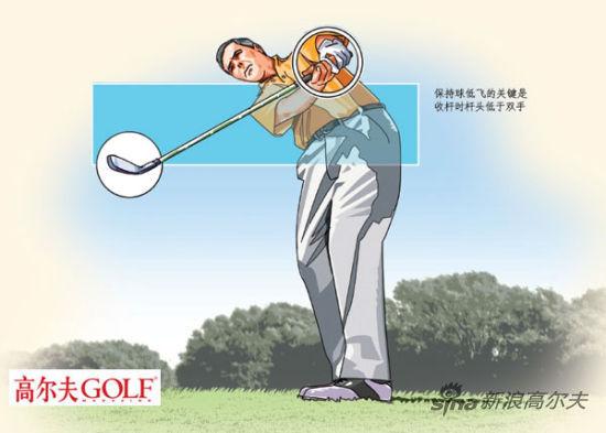 保持球低飞的关键是收杆时杆头低于双手