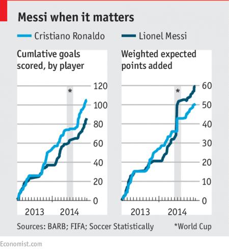 进球含金量对比,梅西更胜一筹