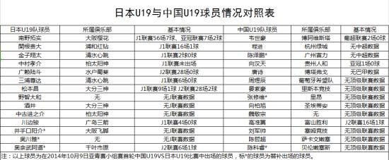 日本U19与中国U19球员情况对照表
