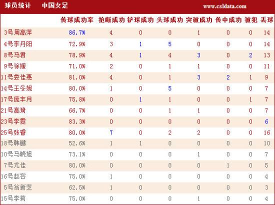 图文-[四国赛]女足0-0韩国统计 中国女足球员详