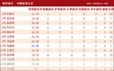 香港详细统计