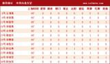 台北球员基本数据