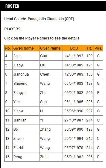 中国男篮最新的12人名单。