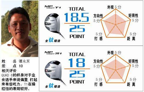 美津浓MP系列测评盘点职业选手盛赞MP62高控球性