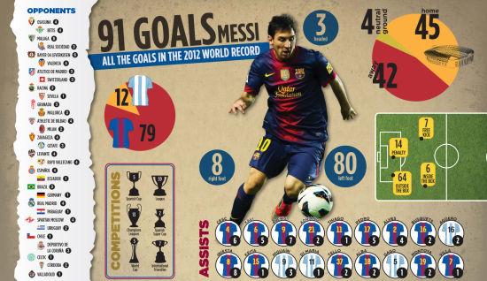 Calendar Year Goals Record : 梅西 年 球解析:巴萨谁助攻最多 进皇马几球 图 国际足球 西班牙 新浪竞技风暴 新浪网