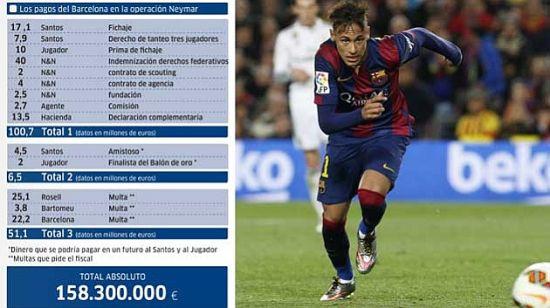 《马卡报》:巴萨签内马尔花费1.58亿欧元