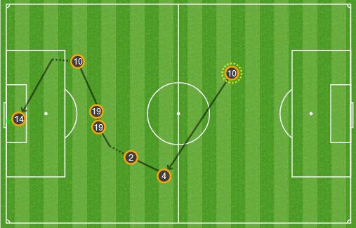 切尔西进球路线图