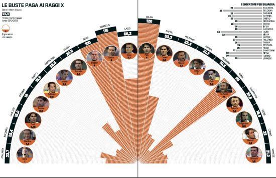 意甲20强工资半圆图(来源:《米兰体育报》)