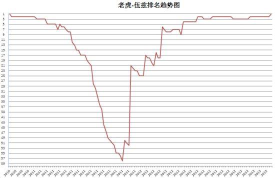 老虎-伍兹2010年-2013年世界排名趋势
