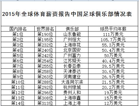 中国俱乐部排名