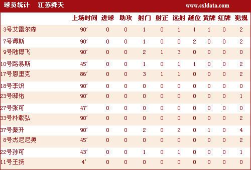 图文-[中超]江苏0-0河南技术统计恩里克机会最多