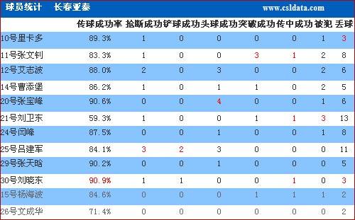 图文-[亚冠]佩西普拉2-0长春亚泰数据两次罚丢点球