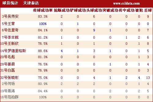 图文-[中超]南昌2-2天津数据王霄兢兢业业