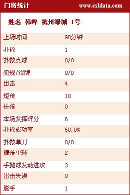 图文-[中超]杭州1-1上海技术统计韩锋再次首发