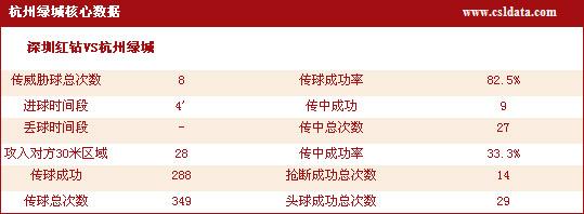 图文-[中超]深圳0-1杭州数据统计威胁球高达8次