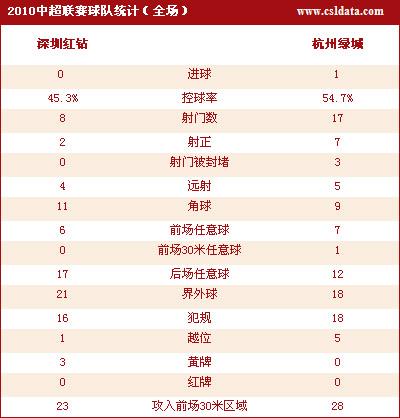 图文-[中超]深圳0-1杭州数据统计杭州队略占上风