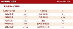 图文-[中超]南昌1-1广州数据统计 南昌核心数据