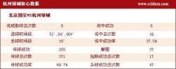 图文-[中超]北京1-3杭州数据 杭州队核心数据