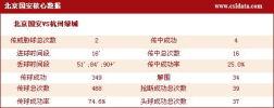 图文-[中超]北京1-3杭州数据 北京队功亏一篑