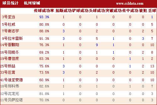 杭州绿城球员详细数据