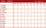 阿尔滨球员基本数据
