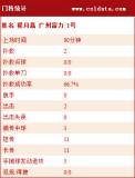 广州富力门将数据