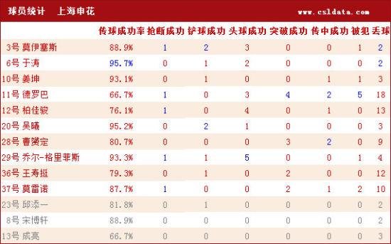 上海申花详细数据