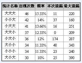博乐彩票网福彩3D第2008188期大小奇偶特征分析