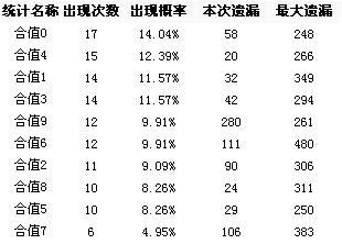 [博乐网]体彩排列三第2008248期和值和尾分析