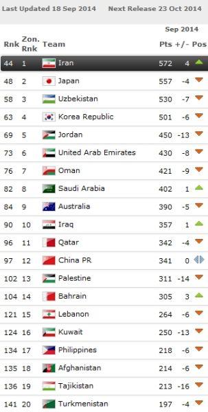 9月份亚足联范围内的FIFA排名