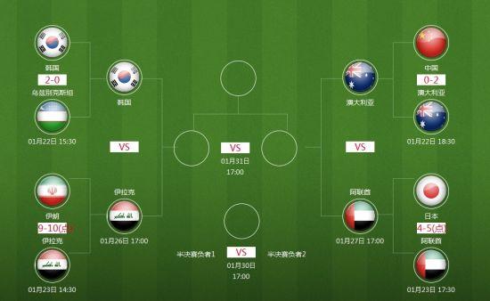 亚洲杯半决赛对阵
