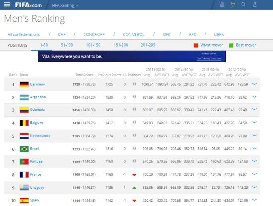 国际足联最新世界排名前10位