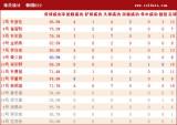 韩国U22球员详细数据