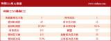 韩国U22核心数据
