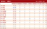 中国队员详细统计