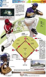 奥运观战指南之棒球垒球 投球规则决定球类名