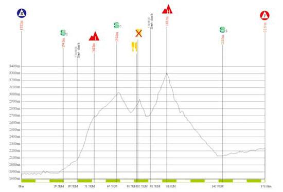 图文-2010年环青海湖自行车赛海拔图第三赛段