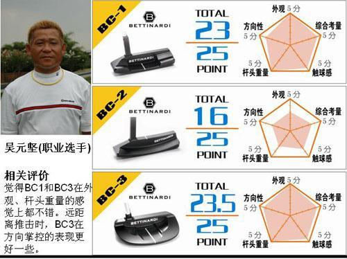 黑色碳钢一触即发美津浓BettinardiBC职业测评