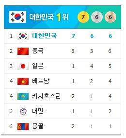 韩国第一大门户网站《Naver》的奖牌榜